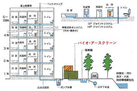 システム例 マンション・団地・コミュニィ