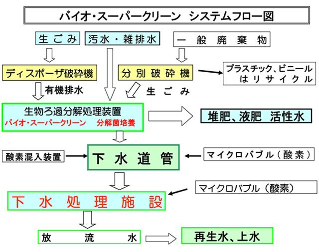 バイオ・スーパークリーン システムフロー図